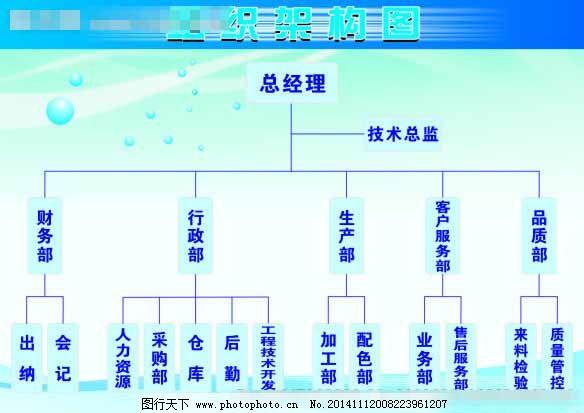 大气组织结构图图片
