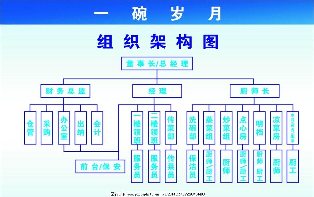 电商公司岗位结构图_什么是组织架构图-生产计划组织架构图-组织架构是什么意思 ...