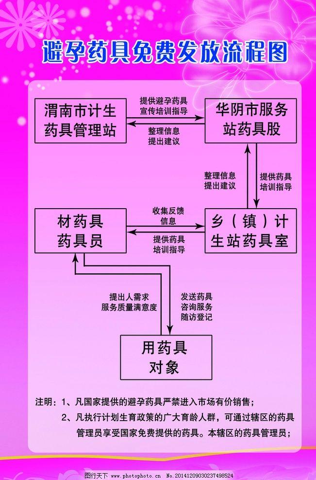 避孕药 流程图 计生 免费 粉色 设计 广告设计 展板模板 76dpi psd
