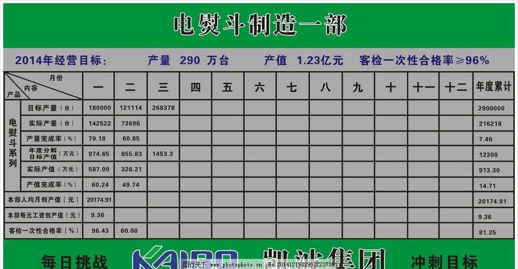 电熨斗 制造部凯波 经营目标 合格率 公司看板 企业看板  设计 广告设图片