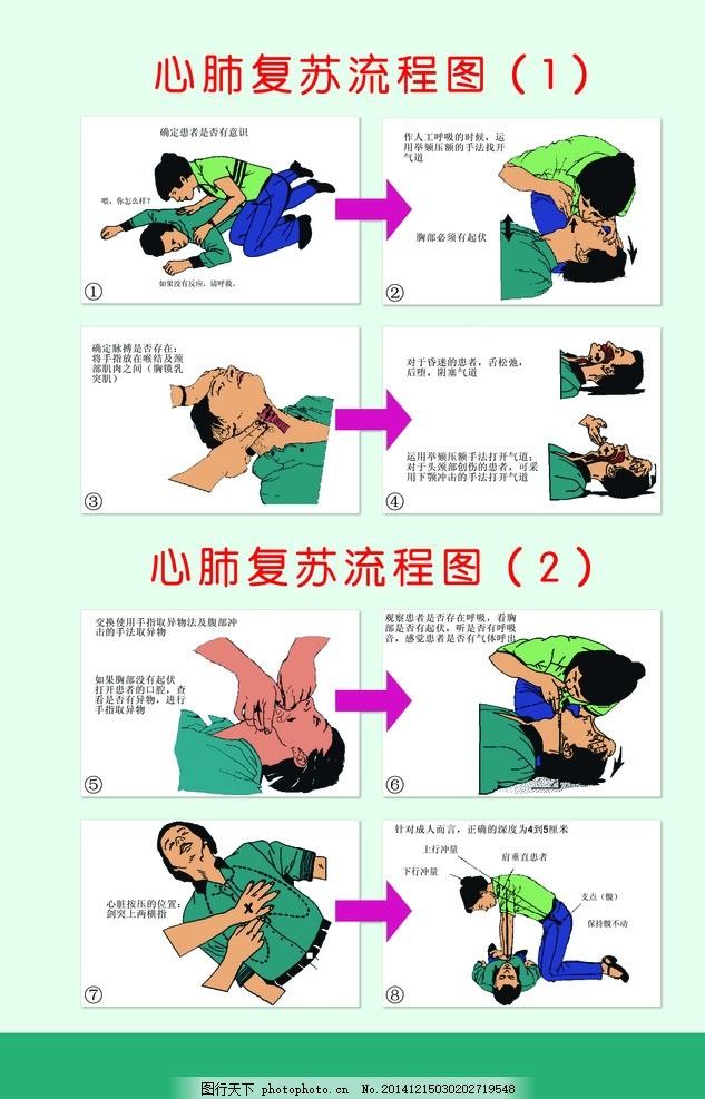 心肺复苏 人物 卡通图片 漫画 流程图 设计 广告设计 展板模板 150dpi